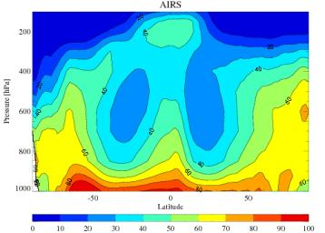 The average tropospheric relative humidity from the Atmospheric Infrared Sounder (AIRS) onboard NASA's Aqua satellite for the four December-February periods during 2002 through 2005.