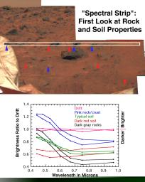 First Look at Rock & Soil Properties