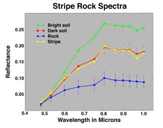 Color coded spectra from NASA's Mars Pathfinder of the rock 'Stripe' compares color features on the rock with the surrounding soil.