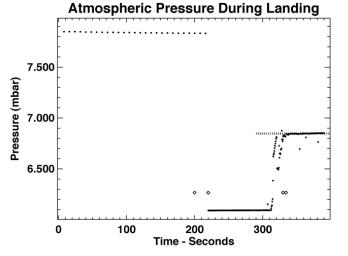 Atmospheric Pressure During Landing