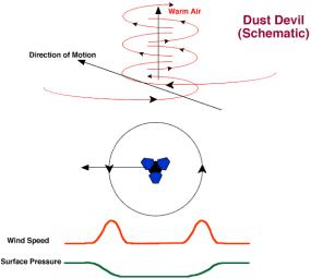 Dust Devil Schematic