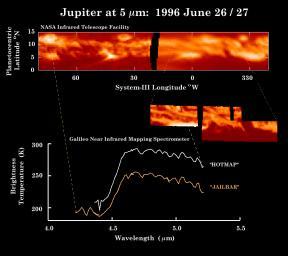 These observations of Jupiter's equator in thermal (heat) emission were made by NASA's Infrared Telescope Facility (top panel) within hours of the Near-Infrared Mapping Spectrometer (NIMS) instrument image (middle inset) and the spectra (bottom).