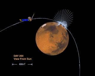 Orientation and Magnitude of Mars' Magnetic Field