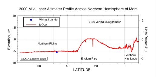 3000 Mile Laser Altimeter Profile Across Northern Hemisphere of Mars