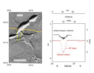 Comparison of the cross-sectional relief of the deepest portion of the Grand Canyon (Arizona) on Earth versus NASA's Mars Global Surveyor's view of a common type of chasm on Mars in the western Elysium region during the MGS capture orbit calibration pass.