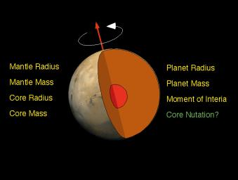 The interior of Mars is simply modeled as a core and mantle with a thin crust, similar to Earth. The combination of NASA's Mars Pathfinder Doppler data with earlier data from the Viking landers determined a third parameter, the moment of inertia.