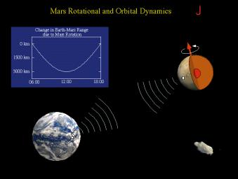 The Rotation and Orbit Dynamics experiment was based on measuring the Doppler range to NASA's Mars Pathfinder using the radio link. Mars rotation about its pole causes a signature in the data with a daily minimum when the lander is closest to the Earth.