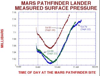 In this figure from NASA's Mars Pathfinder, you can see a significant increase in pressure on Sol 81, Sept. 25 1997. This is an indication of a frontal system has moved across the landing sight.