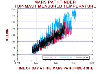 This temperature figure shows the change in the mean and variance of the temperature fluctuations at NASA's Mars Pathfinder landing site. The science team suspects that a cold front has past of the landing sight between Sols 80 and 81, Sept. 25 & 26, 1997
