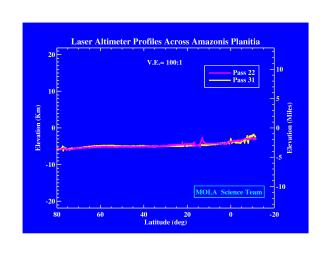 This laser altimeter profile across Amazonis Planitia is from NASA's Mars Global Surveyor.