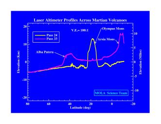 Laser Altimeter Profiles Across Martian Volcanoes