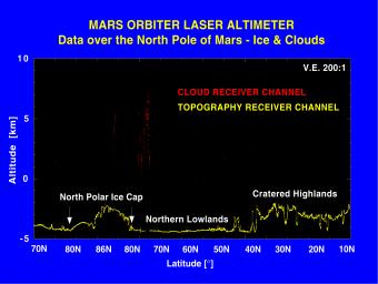 These elevation measurements were collected by NASA's Mars Global Surveyor during the spring and summer of 1998, as the spacecraft orbited Mars in an interim elliptical orbit.