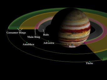 This schematic cut-away view of the components of Jupiter's ring system shows the geometry of the rings in relation to Jupiter and to the small inner satellites, which are the source of the dust which forms the rings.