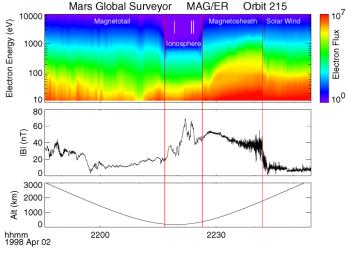 Electron and Magnetic Field Observations (MAG/ER)
