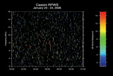 Lightning sounds from Saturn can be heard via radio signals received by the radio and