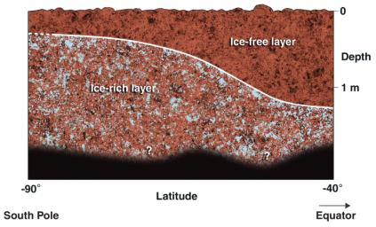 Cross-Section of Icy Soil