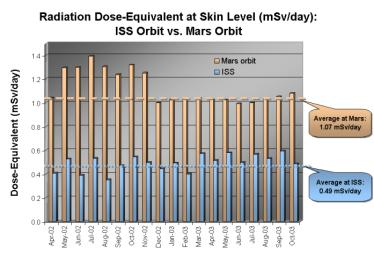 This graphic from NASA's 2001 Mars Odyssey released on Dec 8, 2003 shows the radiation dose equivalent as measured by Odyssey's martian radiation environment experiment at Mars.