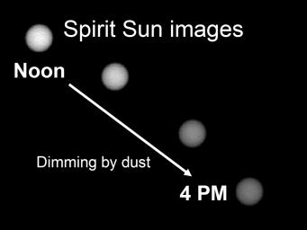 This image shows the Sun as it appears on Mars throughout the day. Scientists monitor the dimming of the setting Sun to assess how much dust is in the martian atmosphere. The pictures were taken by the Mars Exploration Rover Spirit's panoramic camera.