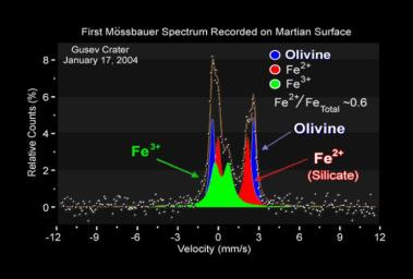 This spectrum captured by NASA's Mars Exploration Rover Spirit shows the presence of three different iron-bearing minerals in the soil at the rover's landing site. One mineral has been identified as olivine, a shiny green rock commonly found in lava.