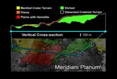 This vertical cross-section of the Meridiani Planum region shows that the hematite-bearing plains are part of an extensive set of deposits on top of the ancient, heavily cratered terrain.