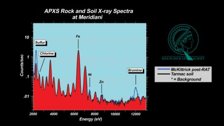 These plots, or spectra, show that a rock dubbed 'McKittrick' near NASA's Mars Exploration Rover Opportunity's landing site at Meridiani Planum, Mars, has higher concentrations of sulfur and bromine than a nearby patch of soil nicknamed 'Tarmac.'