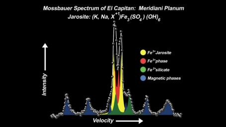This spectrum, taken by NASA's Mars Exploration Rover Opportunity's Moessbauer spectrometer, shows the presence of an iron-bearing mineral called jarosite in the collection of rocks dubbed 'El Capitan'