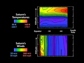 These graphs illustrate wind strength (bottom) and temperature above Saturn. The data were acquired by NASA's Cassini spacecraft's composite infrared spectrometer when Saturn had just begun summer in its southern hemisphere.