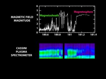 This graph illustrates NASA's Cassini spacecraft's transition into Saturn's magnetosphere from an outer region called the magnetosheath.