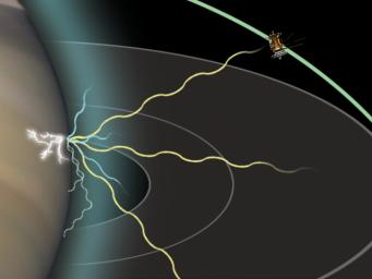 This artist concept shows how NASA's Cassini spacecraft is able to detect radio signals from lightning on Saturn.