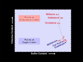 This plot shows that levels of the element chlorine rise dramatically in the deeper rocks lining the walls of the crater dubbed 'Endurance' on Mars. The data shown here were taken by NASA's Mars Exploration Rover Opportunity.