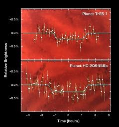 This graph of data from NASA's Spitzer Space Telescope shows changes in the infrared light output of two star-planet systems (one above, one below) located hundreds of light-years away.