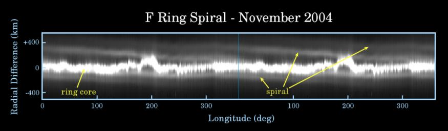 The F Ring's Spiral Arm