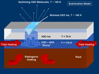 This graphic represents a possible model for mechanisms that could generate the water vapor and tiny ice particles detected by NASA's Cassini over the southern polar terrain on Enceladus.