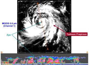 At approximately 0553 UTC (1:53 am EDT), on 2 Aug 2006, NASA's CloudSat flew over the eye of Typhoon Prapiroon as it approached southern China.