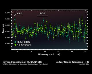 This infrared data from NASA's Spitzer Space Telescope -- called a spectrum -- tells astronomers that a distant gas planet, a so-called 'hot Jupiter' called HD 189733b, might be smothered with high clouds.