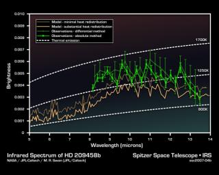 This infrared data from NASA's Spitzer Space Telescope -- called a spectrum -- tells astronomers that a distant gas planet, a so-called