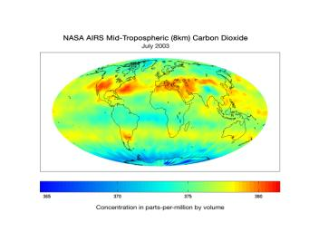 The Atmospheric Infrared Sounder (AIRS) instrument on NASA's Aqua spacecraft is also being used by scientists to observe atmospheric carbon dioxide.