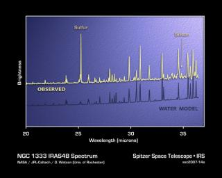 This plot of infrared data, called a spectrum, shows the strong signature of water vapor deep within the core of an embryonic star system, called NGC 1333-IRAS 4B.