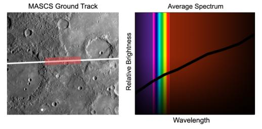 First MESSENGER Spectrum of Mercury