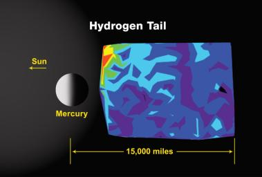 Mercury's Hydrogen Tail