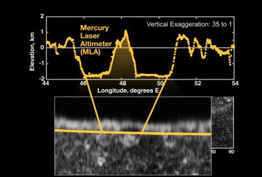 A close-up of the Mercury Laser Altimeter (MLA) profile of Mercury acquired during NASA's MESSENGER spacecraft's first Mercury flyby on January 14, 2008.