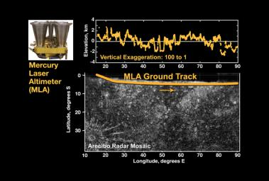 First Laser Altimetry for Mercury