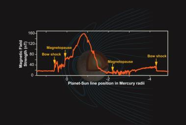 Mercury's Magnetic Field