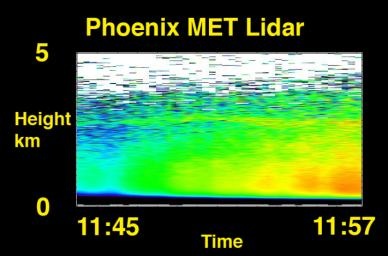 This is an illustration of the analytical procedure of NASA's Phoenix Mars Lander's Wet Chemistry Lab (WCL) on board the Microscopy, Electrochemistry, and Conductivity Analyzer (MECA) instrument.