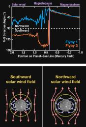 MESSENGER Explores Interactions between Mercury's Magnetosphere and the Solar Wind