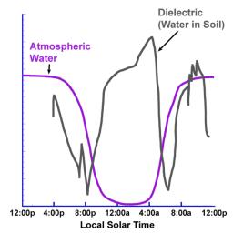 This graph presents simplified data from overnight measurements by the Thermal and Electrical Conductivity Probe on NASA's Phoenix Mars Lander from noon of the mission's 70th Martian day, or sol, to noon the following sol (Aug. 5 to Aug. 6, 2008).
