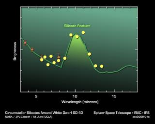 This plot of data from NASA's Spitzer Space Telescopes shows that asteroid dust around a dead 'white dwarf' star contains silicates -- a common mineral on Earth.