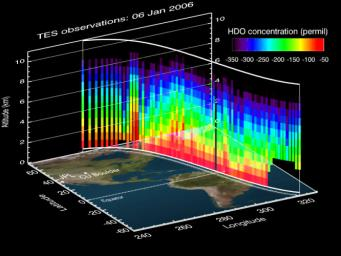 This vertical profile view from the Tropospheric Emission Spectrometer (TES) instrument on NASA's Aura satellite depicts the distribution of water vapor molecules over Earth's tropics across one transect of the satellite's orbit on January 6, 2006.