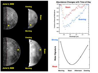 Observations from NASA's Deep Impact mission of the moon's north pole from June 2 to 9, 2009 reveal changes in the amounts of water and hydroxyl.