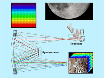 Dispersing Light through the Moon Mineralogy Mapper